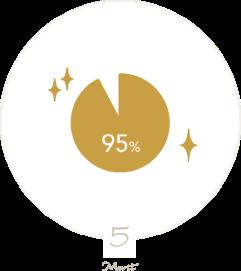 お客様満足度約95%以上*(*)2017年5月実施 自社アンケート調べ